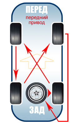Схема перестановки колес на переднем приводе